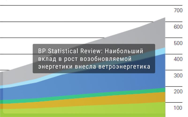 BP Statistical Review: Наибольший вклад в рост возобновляемой энергетики внесла ветроэнергетика