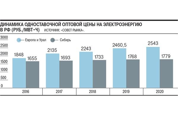 Цены на электроэнергию в России достигли максимального значения за последние пять лет